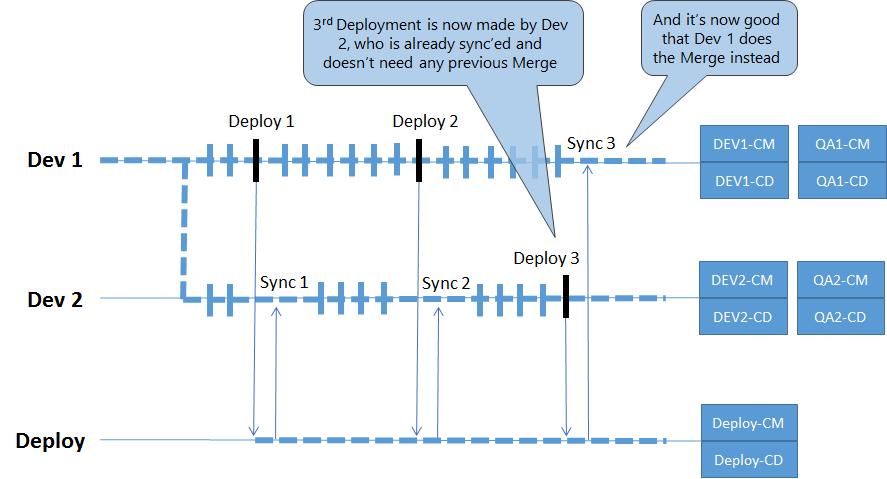 05 - Third Deploy